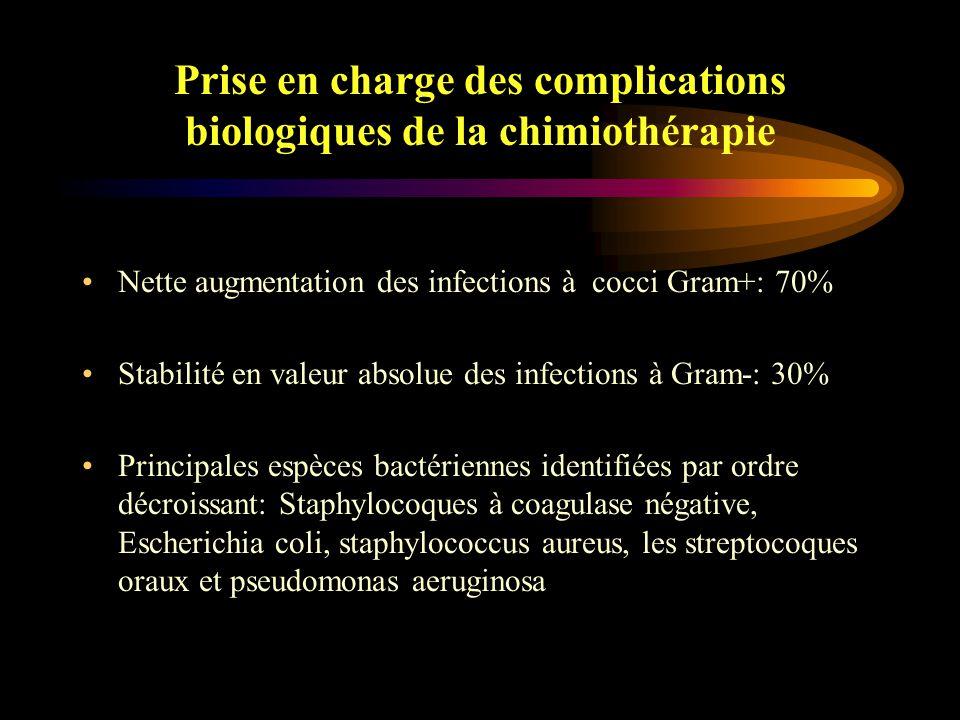 Evolution épidémiologique: Aspects bactériologiques