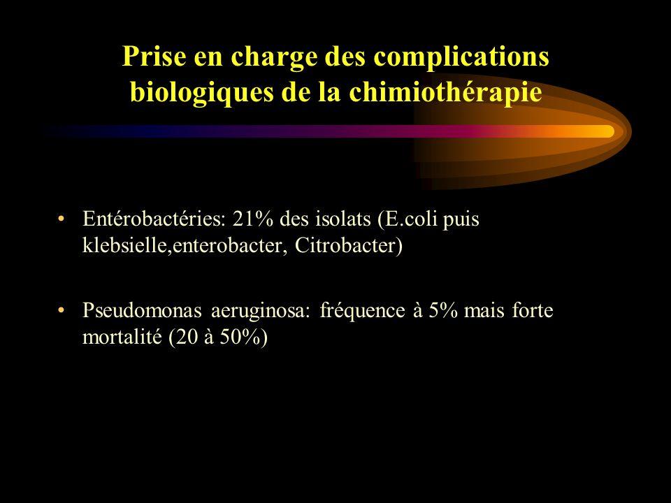 Prise en charge des complications biologiques de la chimiothérapie Staphylocoque à coagulase - (1er rang): 20 à 50% des isolats, porte d 'entrée (mucite, VVC), résistant à la méthicilline dans 50 à 70% des cas Staphylocoque doré (3ème rang): porte d 'entrée (VVC, peau et poumon), résistant à la méthicilline dans 30% des cas mais forte mortalité Streptocoques oraux (4ème rang): porte d 'entrée (mucite +++), mortalité attribuée varie de 6 à 30%