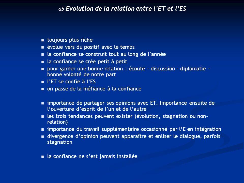 a5 a5 Evolution de la relation entre l'ET et l'ES toujours plus riche évolue vers du positif avec le temps la confiance se construit tout au long de l