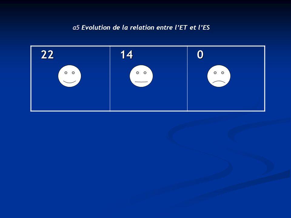 22 22 14 14 0 a5 a5 Evolution de la relation entre l'ET et l'ES