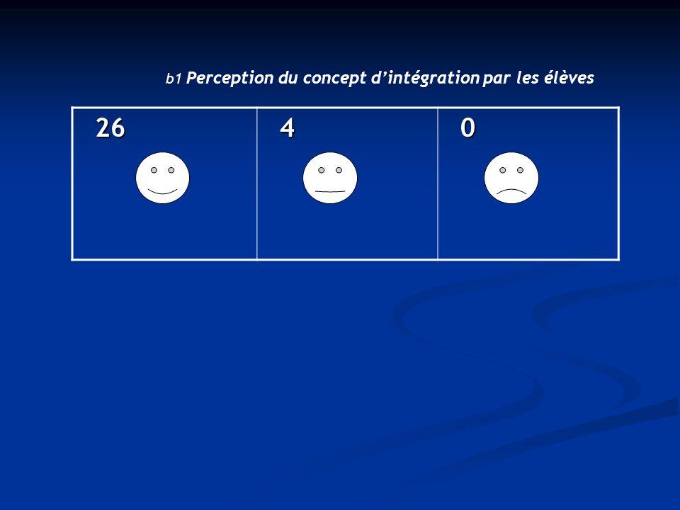 26 26 4 0 b1 Perception du concept d'intégration par les élèves