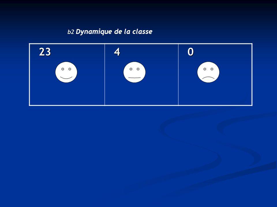 23 23 4 0 b2 Dynamique de la classe