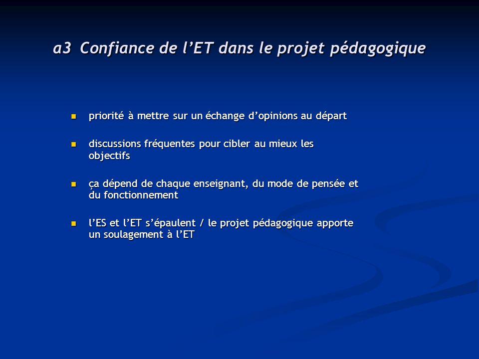 a3 Confiance de l'ET dans le projet pédagogique bonne si la responsabilité de l'adaptation et de la mise en place revient à l'ES / pas de problème puisque chacun a son rôle bonne si la responsabilité de l'adaptation et de la mise en place revient à l'ES / pas de problème puisque chacun a son rôle bonne / très bonne / totale confiance bonne / très bonne / totale confiance pour l'ET, le projet est secondaire par rapport aux soucis du programme pour l'ET, le projet est secondaire par rapport aux soucis du programme est-ce de la confiance de la part de l' ET que de se décharger complètement sur l'ES .