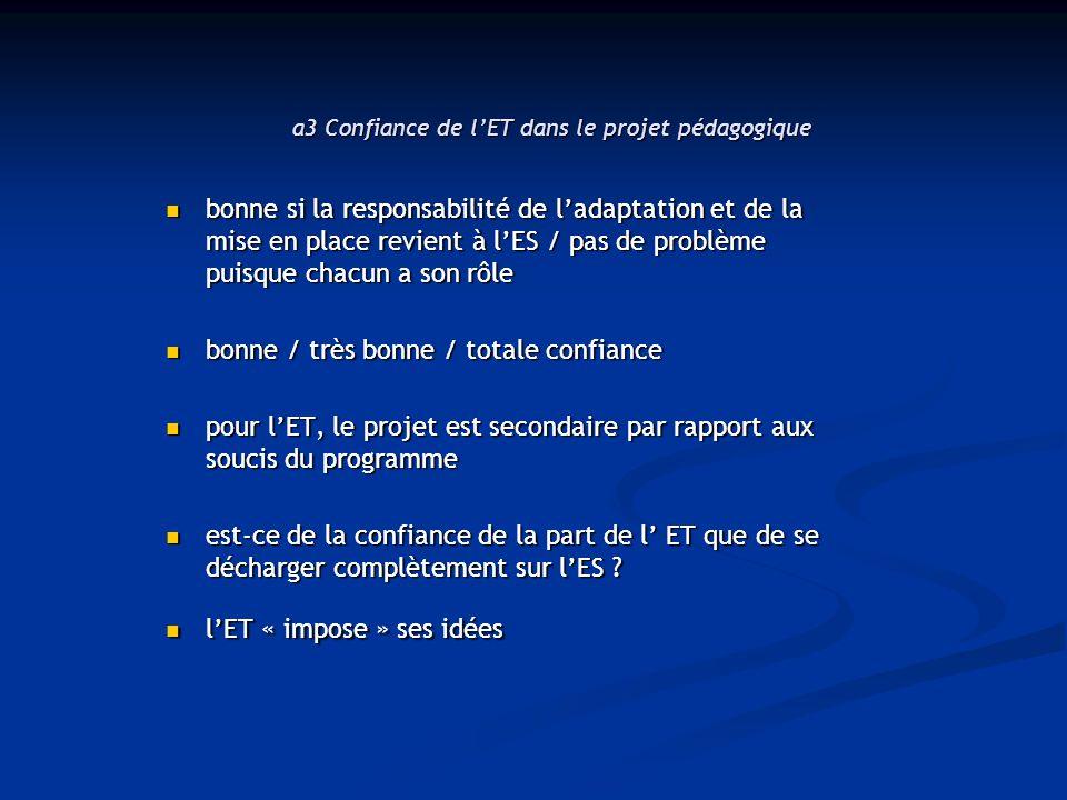 a3 Confiance de l'ET dans le projet pédagogique 19 19 6 3
