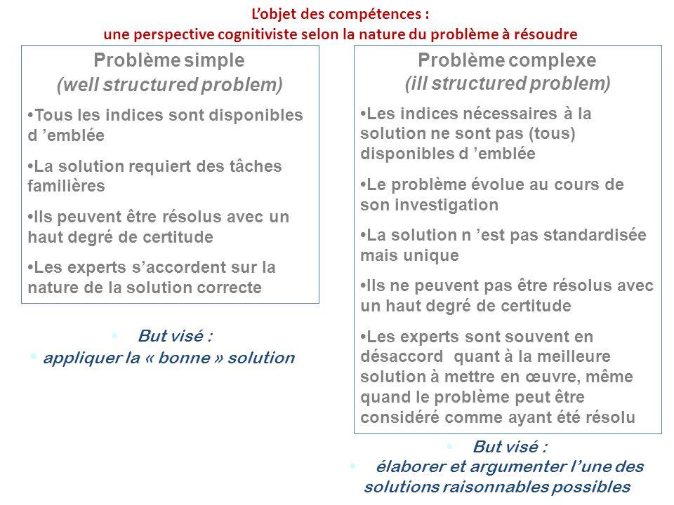 Problème simple (well structured problem) Tous les indices sont disponibles d 'emblée La solution requiert des tâches familières Ils peuvent être réso