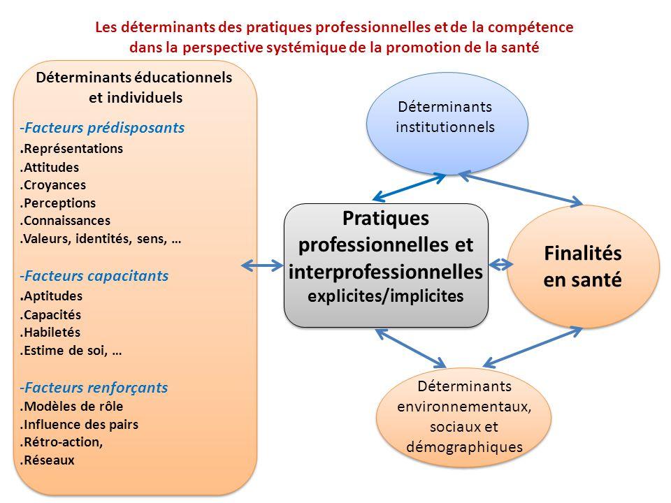 Déterminants institutionnels Déterminants environnementaux, sociaux et démographiques Finalités en santé Déterminants éducationnels et individuels -Fa