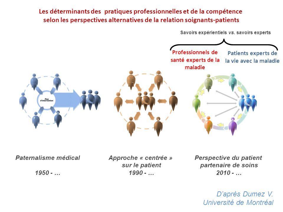 Paternalisme médical 1950 - … Approche « centrée » sur le patient 1990 - … Perspective du patient partenaire de soins 2010 - … Les déterminants des pr