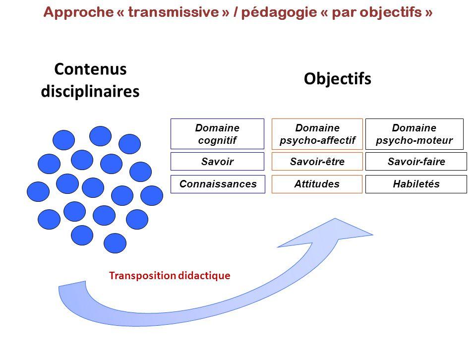 Objectifs Contenus disciplinaires Approche « transmissive » / pédagogie « par objectifs » Domaine cognitif Domaine psycho-moteur Domaine psycho-affect