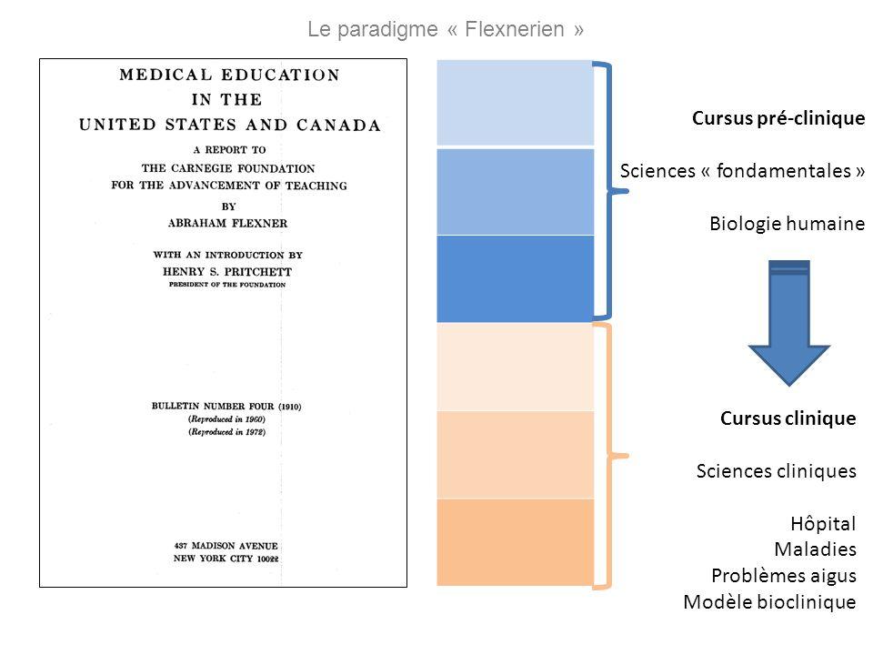 Cursus pré-clinique Sciences « fondamentales » Biologie humaine Cursus clinique Sciences cliniques Hôpital Maladies Problèmes aigus Modèle bioclinique
