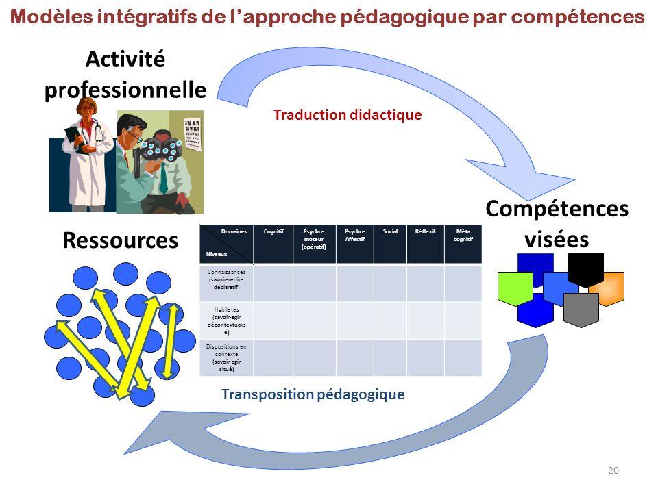 Compétences visées Ressources Modèles intégratifs de l'approche pédagogique par compétences Transposition pédagogique Traduction didactique Activité p