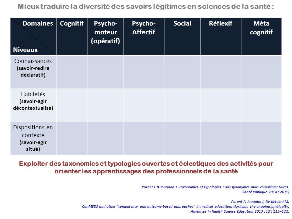 Domaines Niveaux CognitifPsycho- moteur (opératif) Psycho- Affectif SocialRéflexifMéta cognitif Connaissances (savoir-redire déclaratif) Habiletés (sa