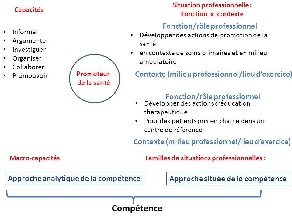 Promoteur de la santé Développer des actions de promotion de la santé en contexte de soins primaires et en milieu ambulatoire Développer des actions d