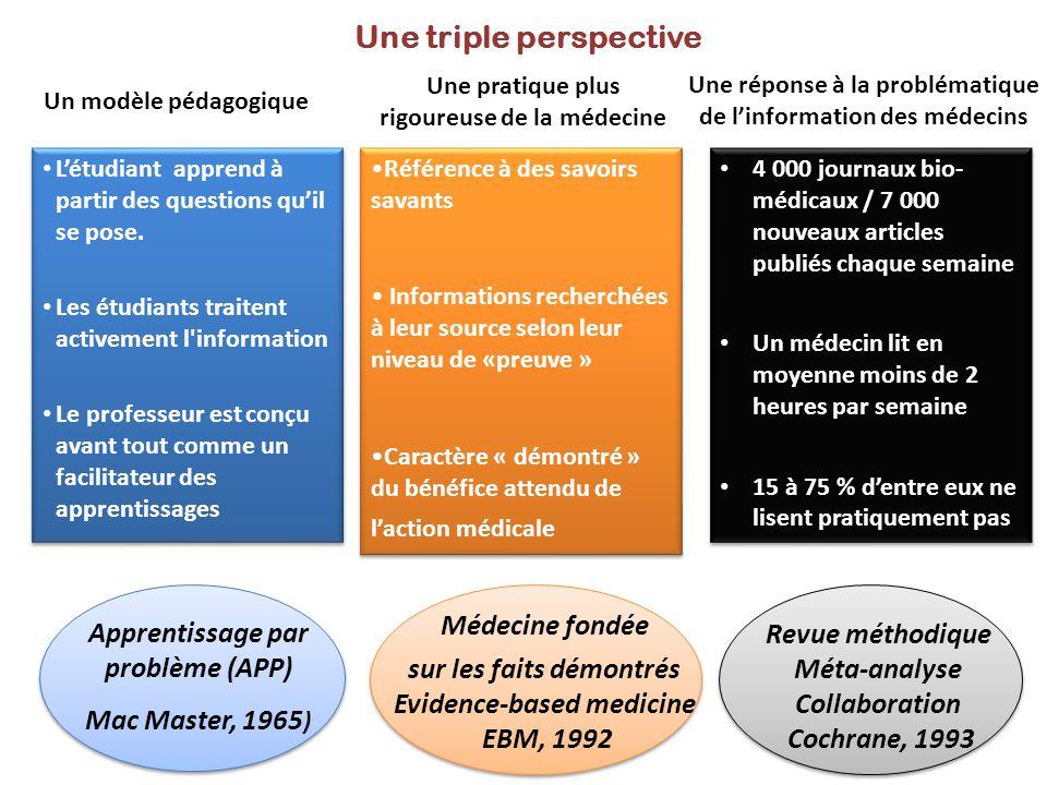 Apprentissage par problème (APP) Mac Master, 1965 ) Revue méthodique Méta-analyse Collaboration Cochrane, 1993 Une triple perspective Un modèle pédago
