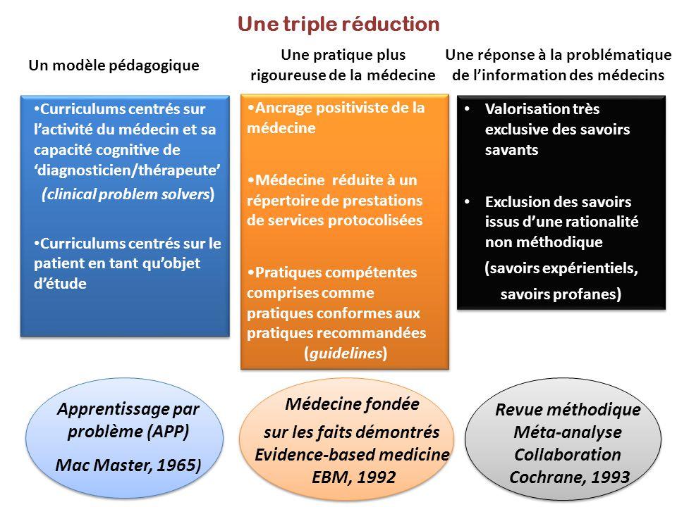 Une triple réduction Un modèle pédagogique Une réponse à la problématique de l'information des médecins Une pratique plus rigoureuse de la médecine Cu