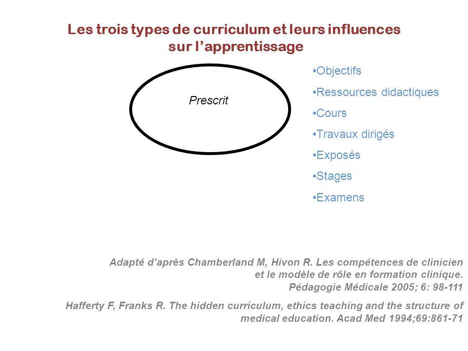 Adapté d'après Chamberland M, Hivon R. Les compétences de clinicien et le modèle de rôle en formation clinique. Pédagogie Médicale 2005; 6: 98-111 Haf