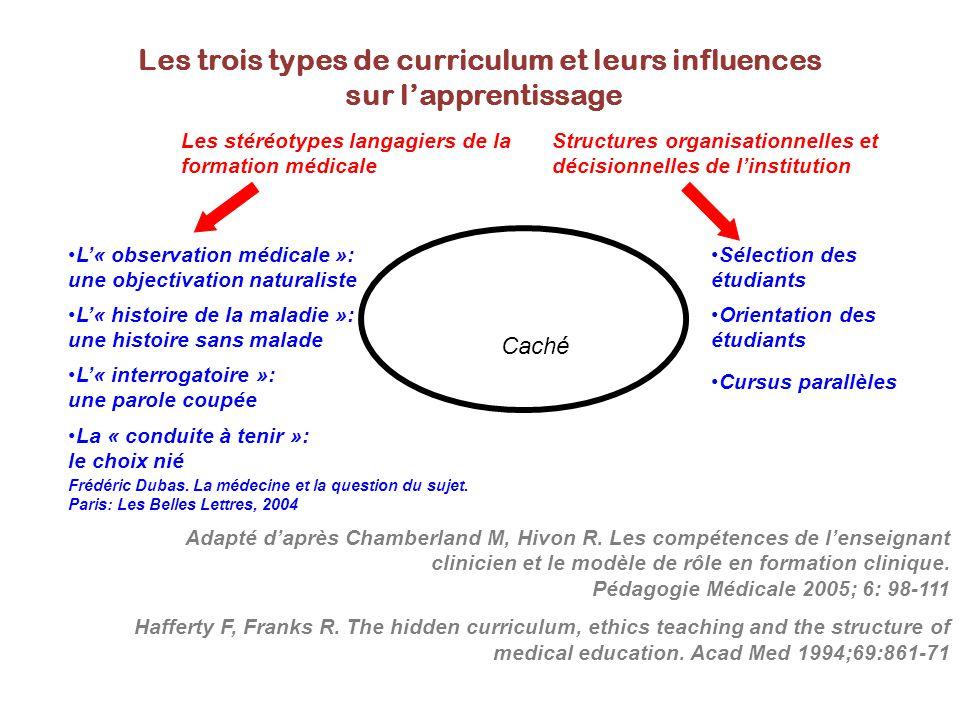 Adapté d'après Chamberland M, Hivon R. Les compétences de l'enseignant clinicien et le modèle de rôle en formation clinique. Pédagogie Médicale 2005;