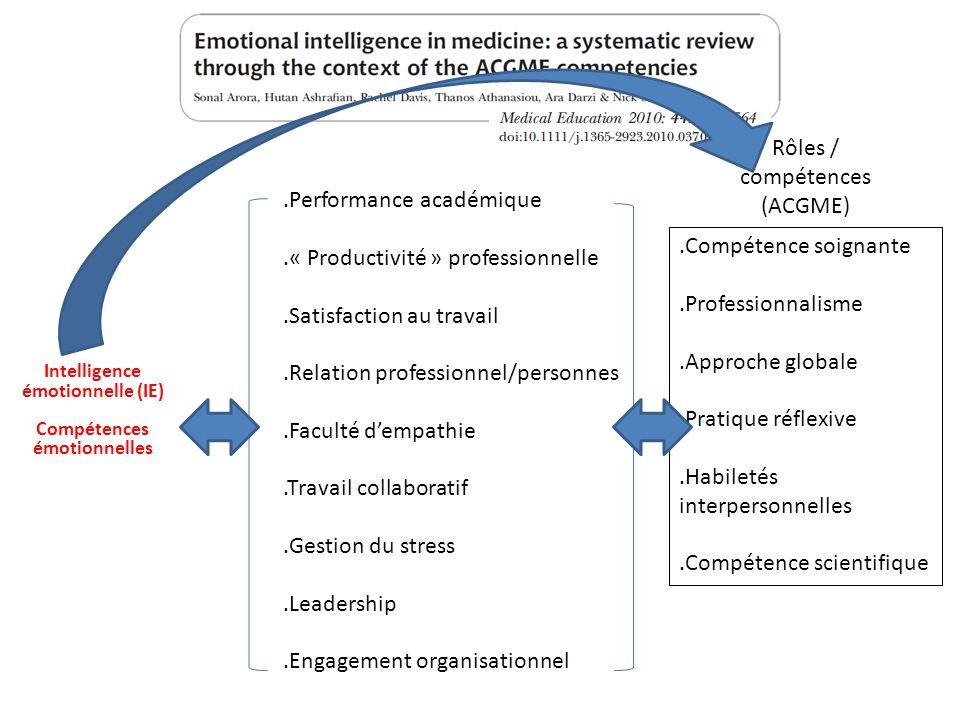 Rôles / compétences (ACGME) Intelligence émotionnelle (IE) Compétences émotionnelles.Performance académique.« Productivité » professionnelle.Satisfact