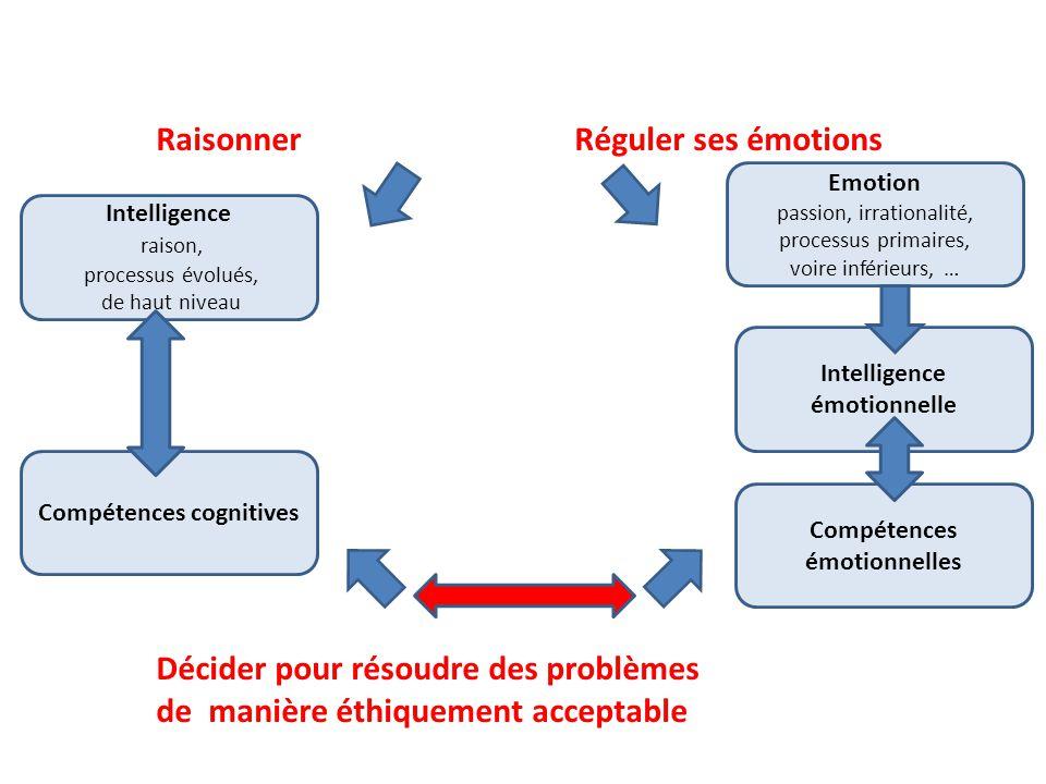 Intelligence raison, processus évolués, de haut niveau Compétences cognitives Compétences émotionnelles Emotion passion, irrationalité, processus prim