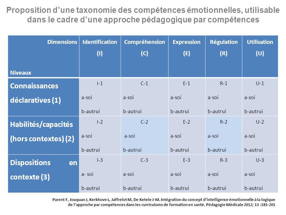 Dimensions Niveaux Identification (I) Compréhension (C) Expression (E) Régulation (R) Utilisation (U) Connaissances déclaratives (1) I-1 a-soi b-autru