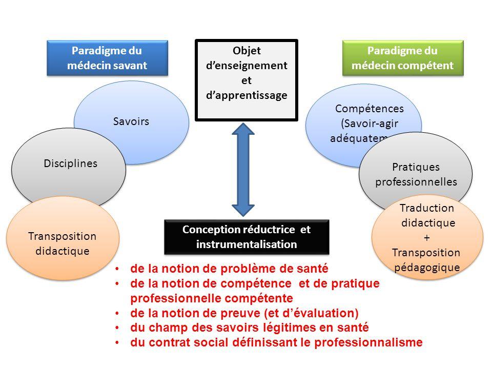Objet d'enseignement et d'apprentissage Savoirs Disciplines Paradigme du médecin savant Paradigme du médecin compétent Conception réductrice et instru