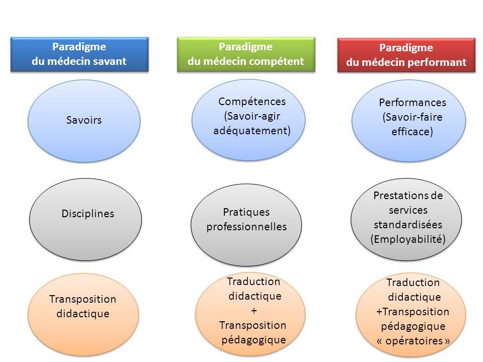 Paradigme du médecin savant Paradigme du médecin savant Savoirs Disciplines Transposition didactique Paradigme du médecin compétent Paradigme du médec