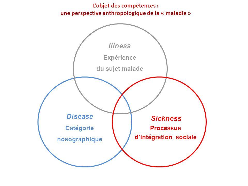 Illness Expérience du sujet malade (vécu Disease Catégorie nosographique Sickness Processus d'intégration sociale) L'objet des compétences : une persp