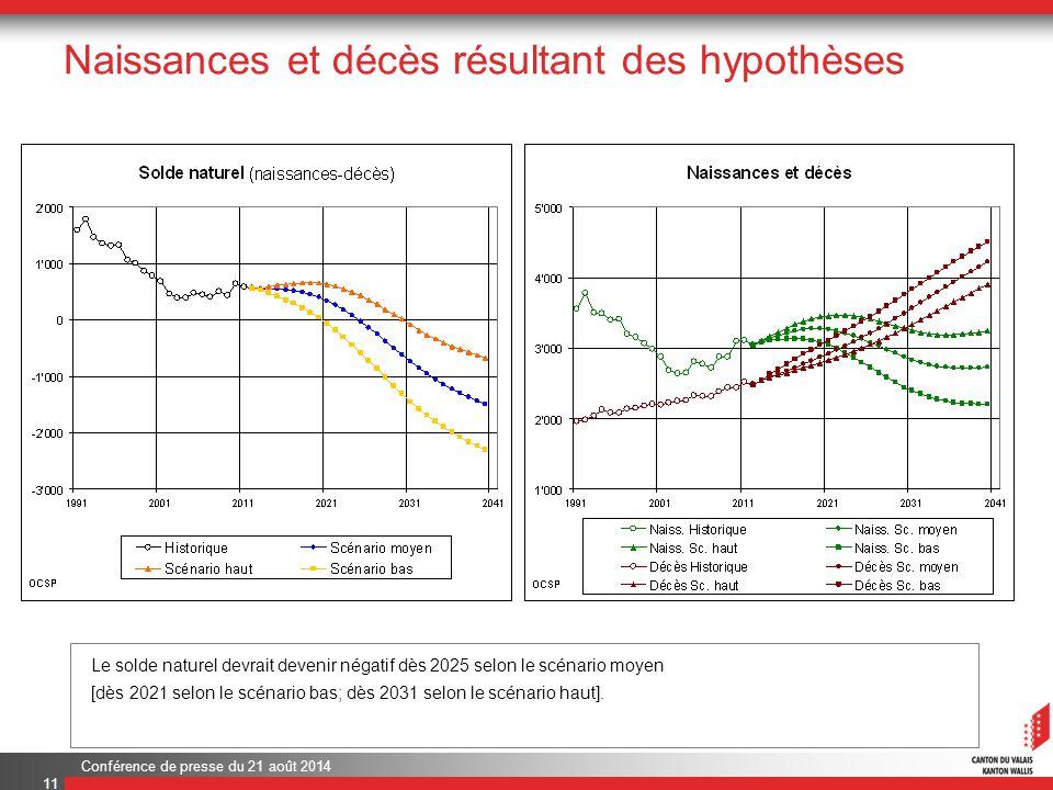 Conférence de presse du 21 août 2014 Naissances et décès résultant des hypothèses 11 Le solde naturel devrait devenir négatif dès 2025 selon le scénario moyen [dès 2021 selon le scénario bas; dès 2031 selon le scénario haut].