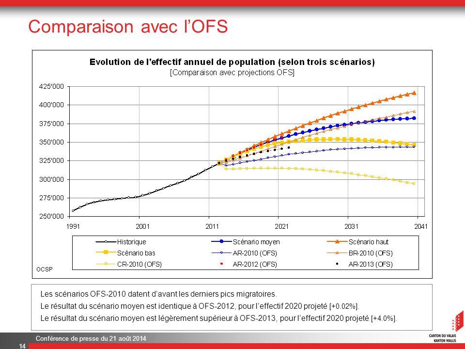 Conférence de presse du 21 août 2014 Comparaison avec l'OFS 14 Les scénarios OFS-2010 datent d'avant les derniers pics migratoires.