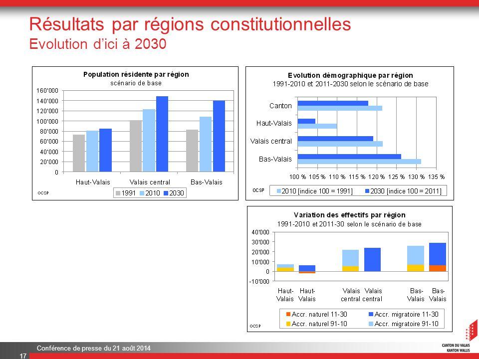 Conférence de presse du 21 août 2014 Résultats par régions constitutionnelles Evolution d'ici à 2030 17