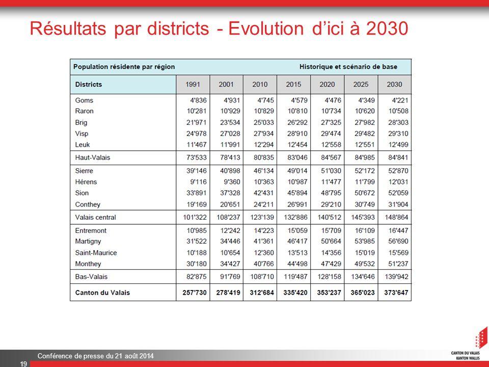 Conférence de presse du 21 août 2014 Résultats par districts - Evolution d'ici à 2030 19