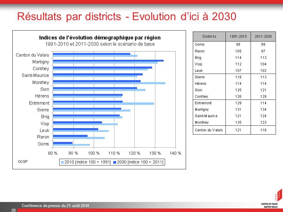 Conférence de presse du 21 août 2014 Résultats par districts - Evolution d'ici à 2030 20