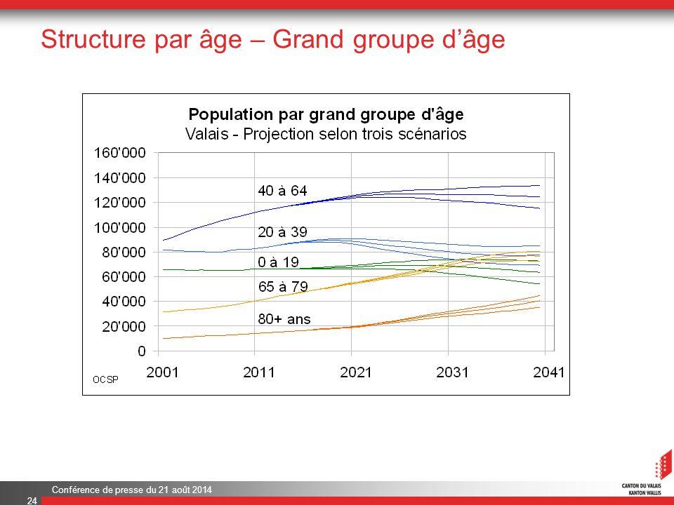 Conférence de presse du 21 août 2014 Structure par âge – Grand groupe d'âge 24