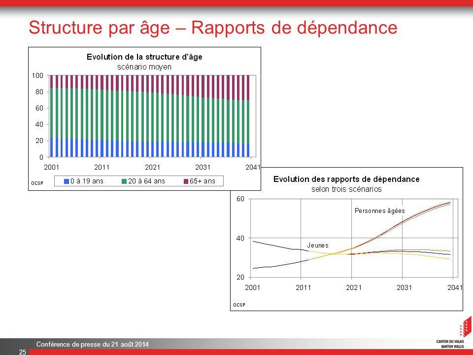 Conférence de presse du 21 août 2014 Structure par âge – Rapports de dépendance 25