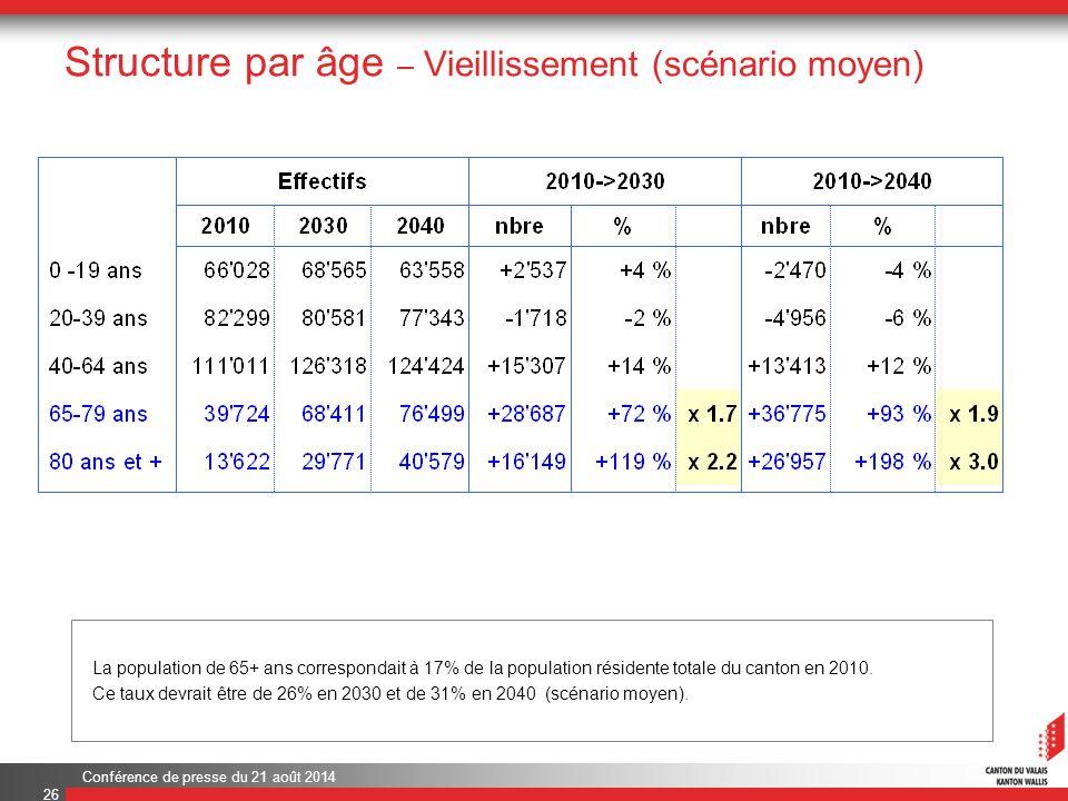 Conférence de presse du 21 août 2014 Structure par âge – Vieillissement (scénario moyen) 26 La population de 65+ ans correspondait à 17% de la population résidente totale du canton en 2010.