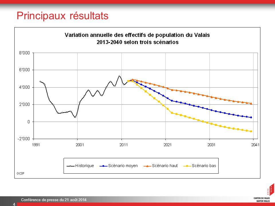 Conférence de presse du 21 août 2014 Comparaison entre périodes 15 De 1991 à 2010, la population s'est accrue de 21%.