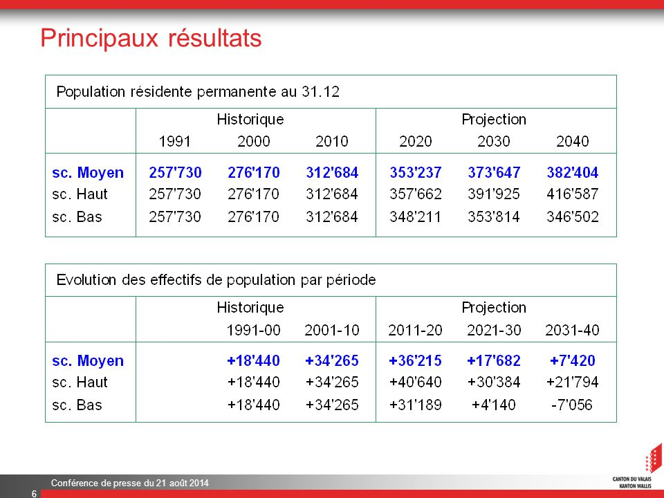 Conférence de presse du 21 août 2014 Principaux résultats 6