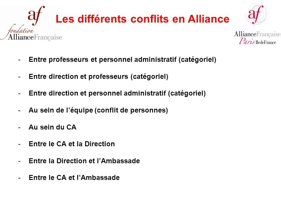 Manque de communication/ de compréhension/ de participation.