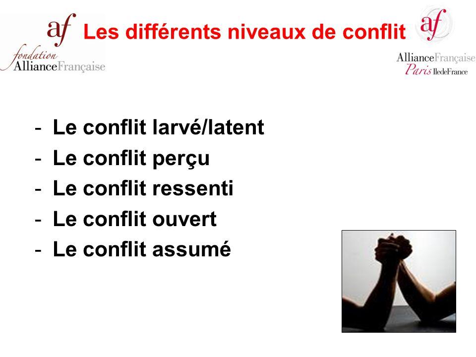 -Le conflit larvé/latent -Le conflit perçu -Le conflit ressenti -Le conflit ouvert -Le conflit assumé Les différents niveaux de conflit