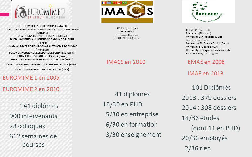141 diplômés 900 intervenants 28 colloques 612 semaines de bourses UL = UNIVERSIDADE DE LISBOA (Portugal) UNED = UNIVERSIDAD NACIONAL DE EDUCATION A DISTANCIA (Espagne) ULA = UNIVERSIDAD DE LOS LAGOS (Chili) PUCP = PONTIFICIA UNIVERSIDAD CATÓLICA DEL PERÚ (Pérou) UNAM = UNIVERSIDAD NACIONAL AUTÓNOMA DE MEXICO (Mexique) I UEL = UNIVERSIDADE ESTADUAL DE LONDRINA (Brésil) UDB = UNIVERSIDADE DE BRASILIA (Brésil) UFPR = UNIVERSIDADE FEDERAL DO PARANÁ (Brésil) UFES = UNIVERSIDADE FEDERAL DO ESPÍRITO SANTO (Brésil) UDEC = UNIVERSIDAD DE CONCEPCIÓN (Chili) AVEIRO (Portugal) CRETE (Grèce) OTTAWA (Canada) PORTO ALEGRE (Brésil) EUROMIME 1 en 2005 EUROMIME 2 en 2010 COIMBRA (Portugal) East Anglia (Norwick) Université San Francisco (Guito) Adelaide (Australie) Federal do Rio Grande Do Sul (Brésil) University of Georgia (USA) University of Otago (Nouvelle Zélande Kiel University (Allemagne)) IMACS en 2010EMAE en 2008 IMAE en 2013 101 Diplômés 2013 : 379 dossiers 2014 : 308 dossiers 14/36 études (dont 11 en PHD) 20/36 employés 2/36 rien 41 diplômés 16/30 en PHD 5/30 en entreprise 6/30 en formation 3/30 enseignement
