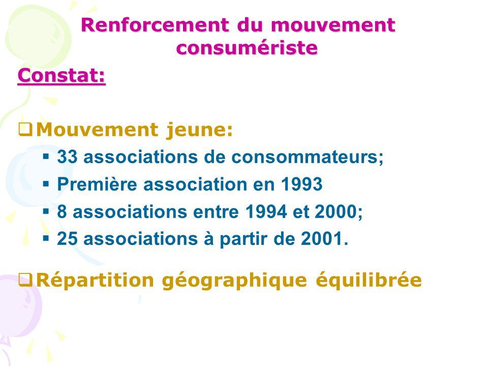 Renforcement du mouvement consumériste Constat:  Mouvement jeune:  33 associations de consommateurs;  Première association en 1993  8 associations