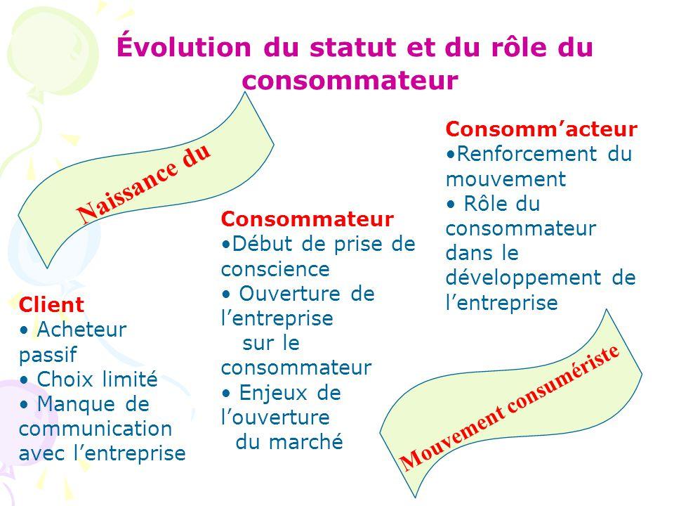Évolution du statut et du rôle du consommateur Client Acheteur passif Choix limité Manque de communication avec l'entreprise Naissance du Consommateur Début de prise de conscience Ouverture de l'entreprise sur le consommateur Enjeux de l'ouverture du marché Consomm'acteur Renforcement du mouvement Rôle du consommateur dans le développement de l'entreprise Mouvement consumériste