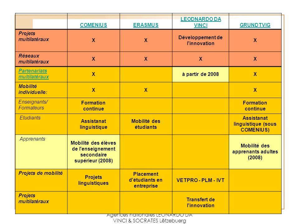 Agences nationales LEONARDO DA VINCI & SOCRATES Lëtzebuerg COMENIUSERASMUS LEODNARDO DA VINCIGRUNDTVIG Projets multilatéraux XX Développement de l innovation X Réseaux multilatéraux XXXX Partenariats multilatéraux X à partir de 2008X Mobilité individuelle: XX X Enseignants/ Formateurs Formation continue Etudiants Assistanat linguistique Mobilité des étudiants Assistanat linguistique (sous COMENIUS) Apprenants Mobilité des élèves de l enseignement secondaire supérieur (2008) Mobilité des apprenants adultes (2008) Projets de mobilité Projets linguistiques Placement d étudiants en entreprise VETPRO - PLM - IVT Projets multilatéraux Transfert de l innovation