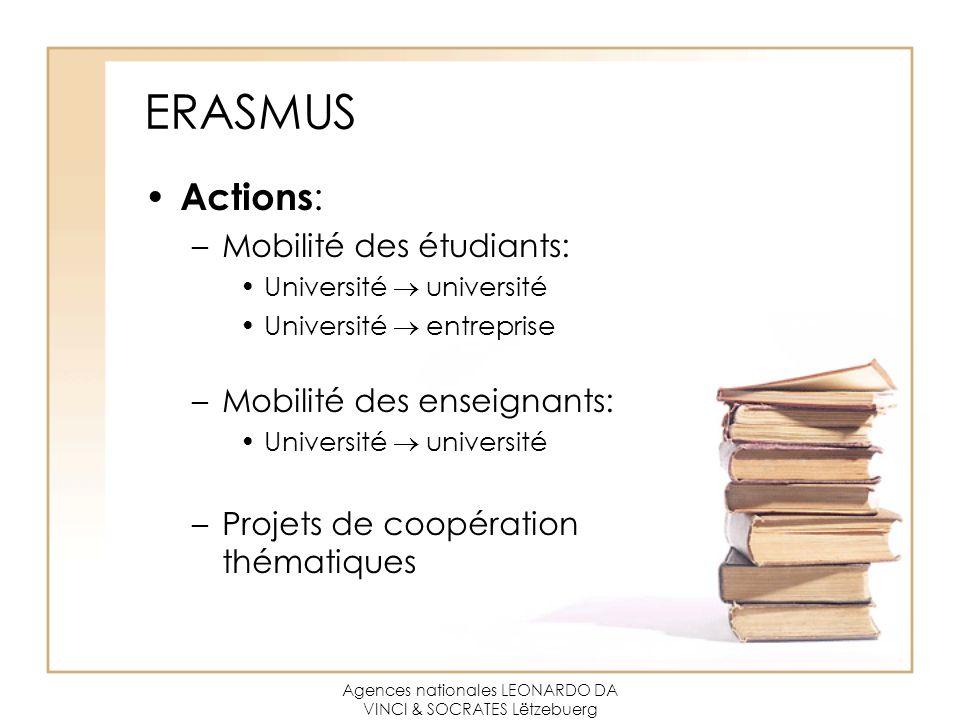 Agences nationales LEONARDO DA VINCI & SOCRATES Lëtzebuerg ERASMUS Actions : –Mobilité des étudiants: Université  université Université  entreprise