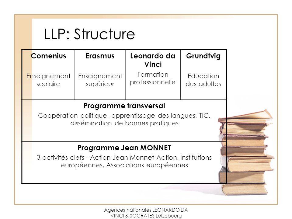 Agences nationales LEONARDO DA VINCI & SOCRATES Lëtzebuerg LLP: Structure Comenius Enseignement scolaire Erasmus Enseignement supérieur Leonardo da Vi