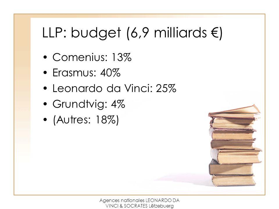 Agences nationales LEONARDO DA VINCI & SOCRATES Lëtzebuerg LLP: budget (6,9 milliards €) Comenius: 13% Erasmus: 40% Leonardo da Vinci: 25% Grundtvig: 4% (Autres: 18%)