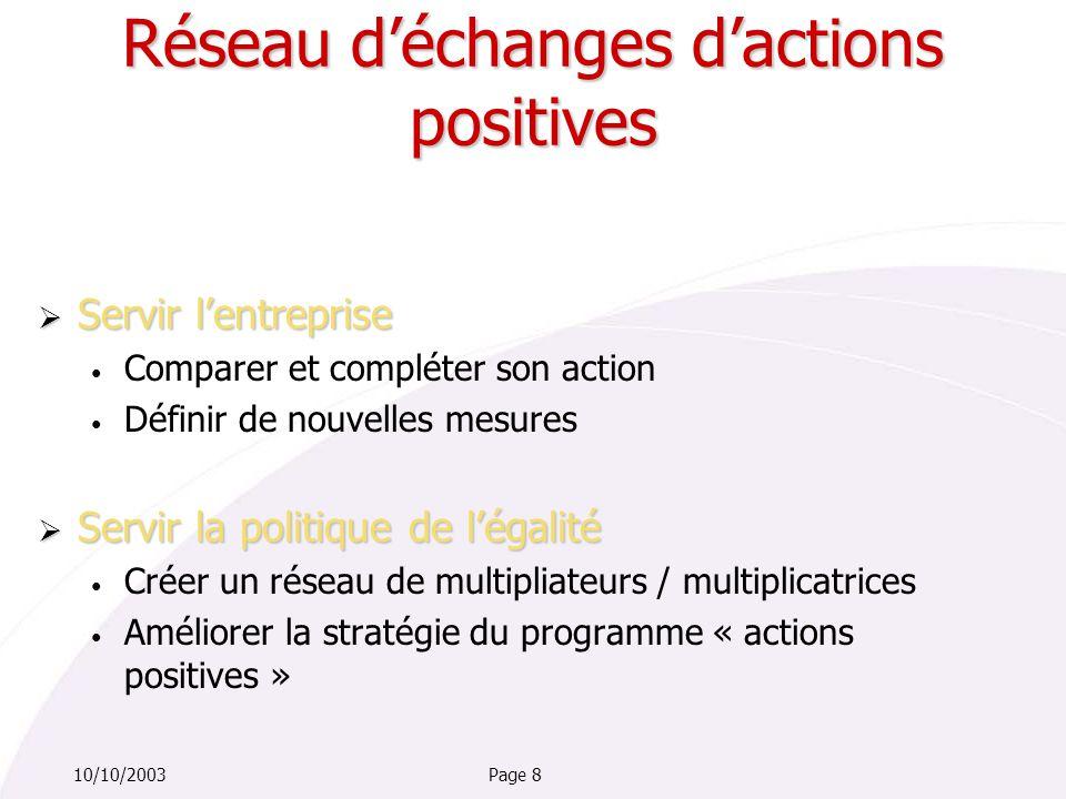 Page 810/10/2003  Servir l'entreprise Comparer et compléter son action Définir de nouvelles mesures  Servir la politique de l'égalité Créer un réseau de multipliateurs / multiplicatrices Améliorer la stratégie du programme « actions positives » Réseau d'échanges d'actions positives