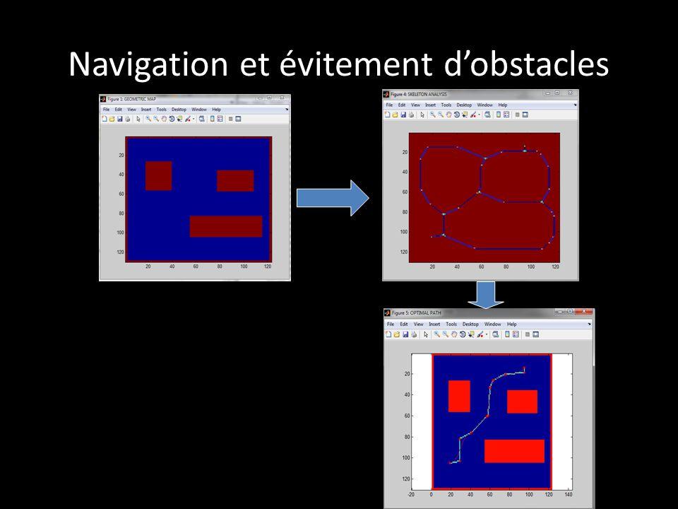 Navigation et évitement d'obstacles Représentation NURBS du chemin optimal