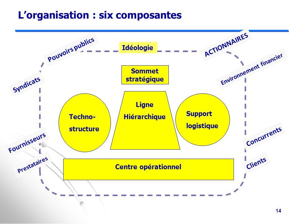 Deux significations du «stratégique » : SI stratégique = (SI) S  (SI) S : système d'information d'intérêt stratégique = facteur critique de succès dans la conquête d'avantages stratégiques (rapport à l'environnement) au pluriel : des systèmes d'information stratégiques  Un tel système est un SI opérationnel, destiné à jouer un rôle dans la chaîne de valeur  Un tel système est souvent dévolu à l'amélioration d'un processus critique existant...