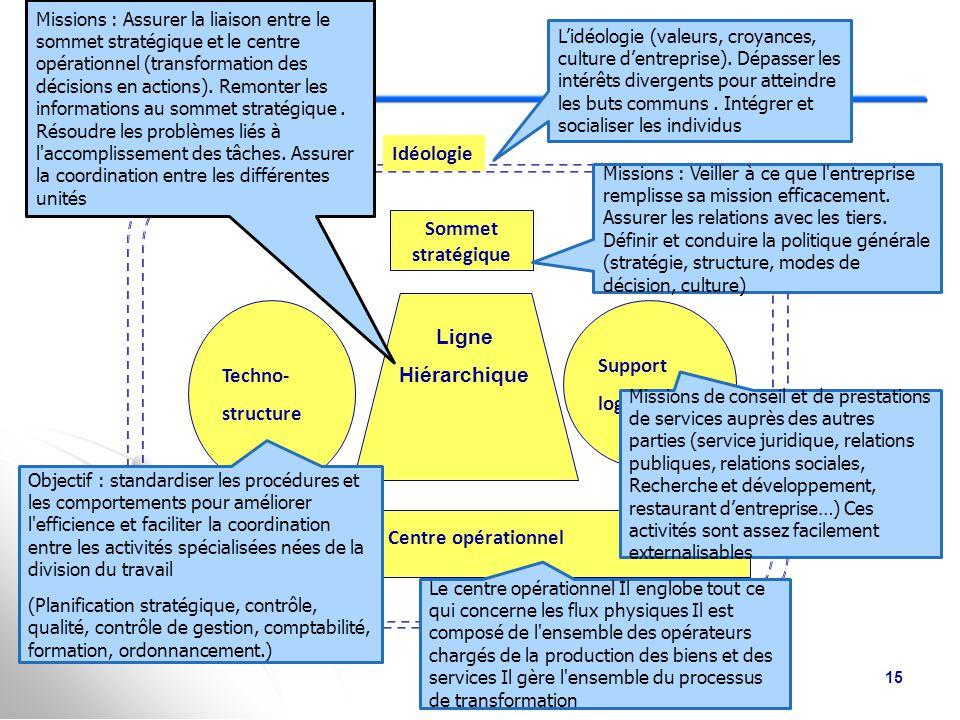 L'organisation : six composantes Techno- structure Support logistique Idéologie Sommet stratégique Ligne Hiérarchique Centre opérationnel 14 Environnement financier Prestataires ACTIONNAIRES Fournisseurs Clients Syndicats Pouvoirs publics Concurrents