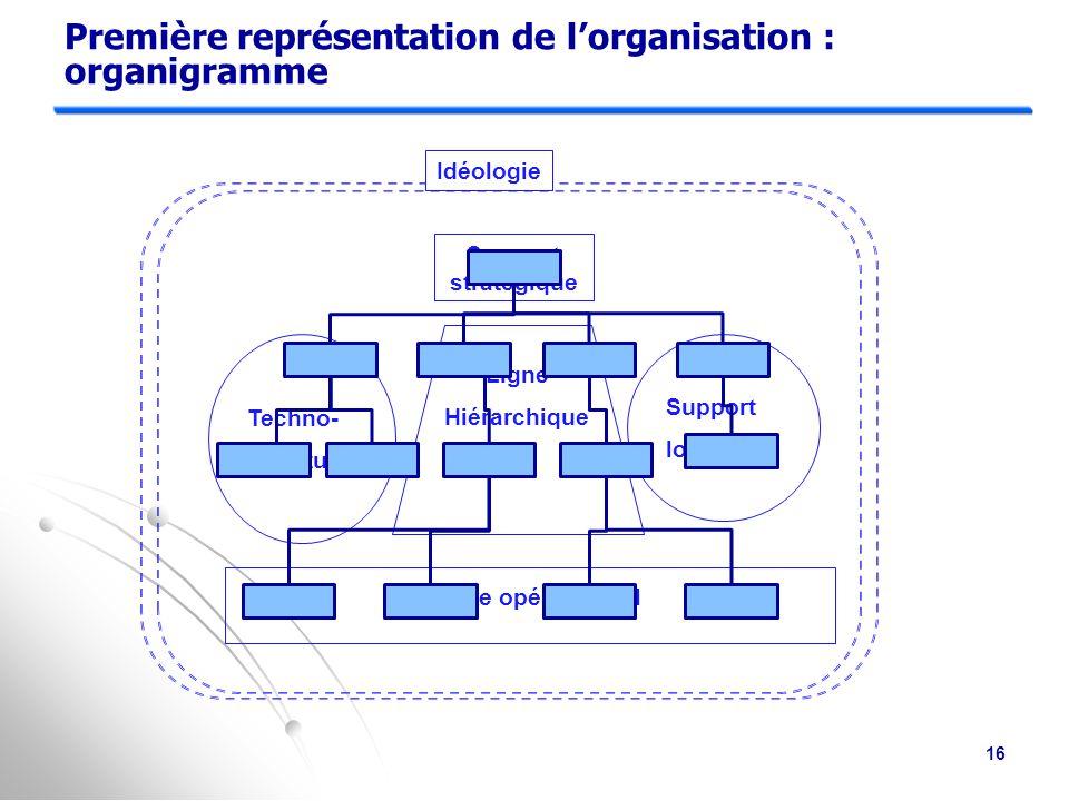 Techno- structure Support logistique Idéologie Sommet stratégique Ligne Hiérarchique Centre opérationnel Missions : Veiller à ce que l entreprise remplisse sa mission efficacement.